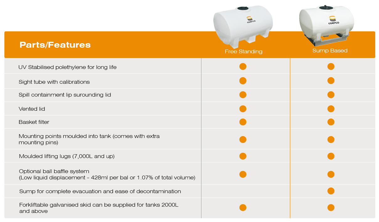 Free Standing and Sump Based Water Cartage Tanks Comparison Table-1