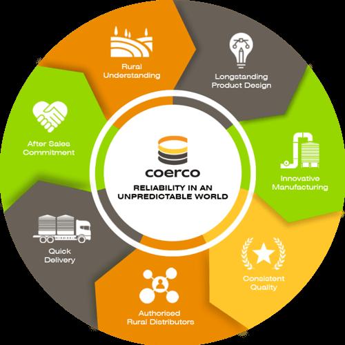 New-Ag-USP-Coerco-Process-Diagram-FINAL_9